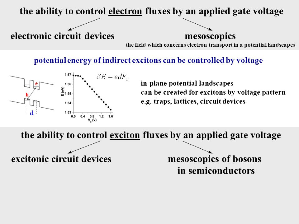 potential energy of indirect excitons can be controlled by voltage the ability to control electron fluxes by an applied gate voltage electronic circui