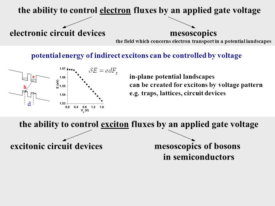 Exciton transport in potential landscapes Lattices Traps Circuit devices Random potentials