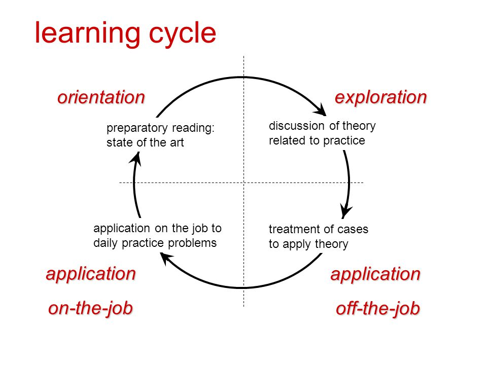 learning cycle discussion of theory related to practice treatment of cases to apply theory preparatory reading: state of the art application on the job to daily practice problems orientation applicationoff-the-job exploration applicationon-the-job
