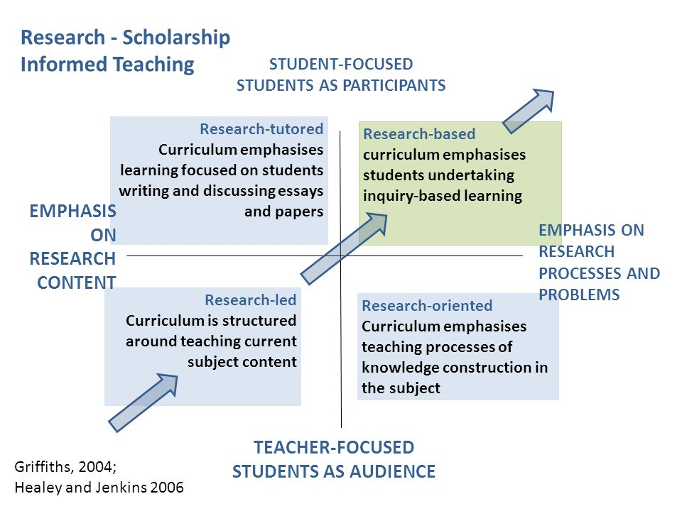 Research-tutored Curriculum emphasises learning focused on students writing and discussing essays and papers Research-based curriculum emphasises stud