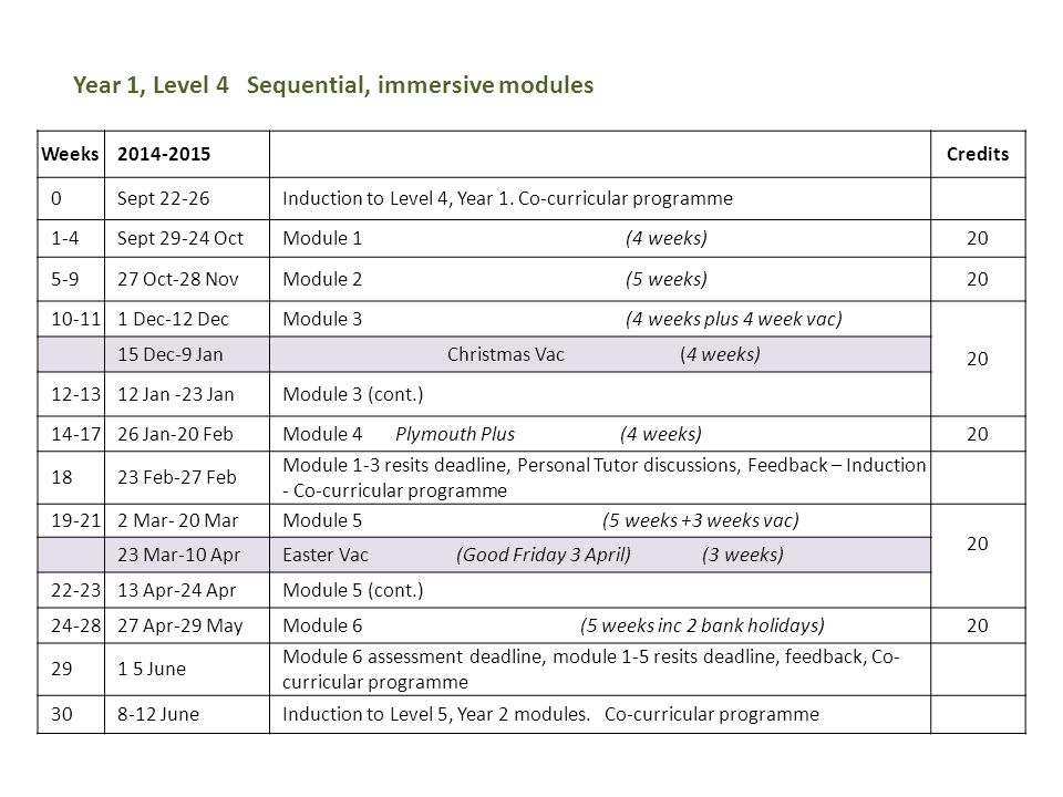 Weeks2014-2015 Credits 0Sept 22-26Induction to Level 4, Year 1. Co-curricular programme 1-4Sept 29-24 OctModule 1 (4 weeks)20 5-927 Oct-28 NovModule 2