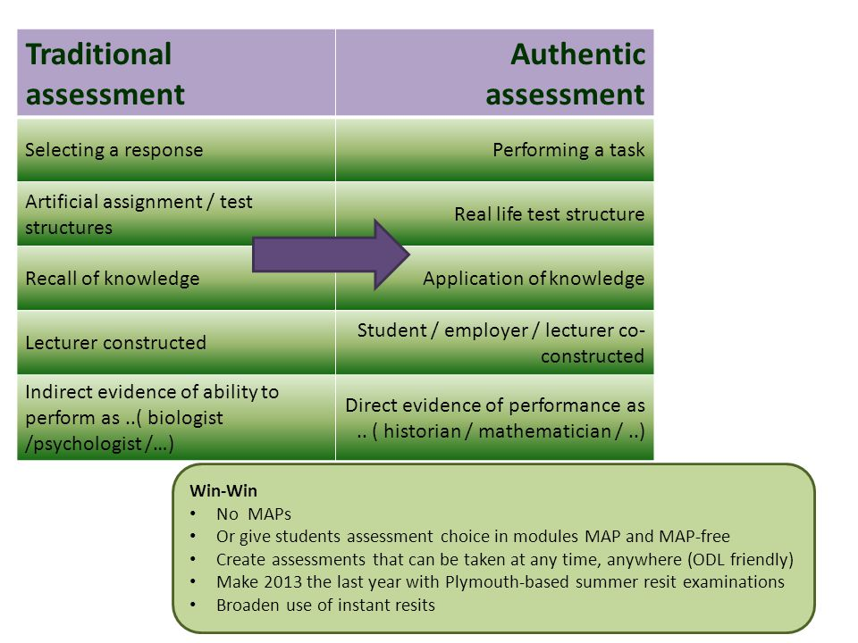 Traditional assessment Authentic assessment Selecting a responsePerforming a task Artificial assignment / test structures Real life test structure Recall of knowledgeApplication of knowledge Lecturer constructed Student / employer / lecturer co- constructed Indirect evidence of ability to perform as..( biologist /psychologist /…) Direct evidence of performance as..