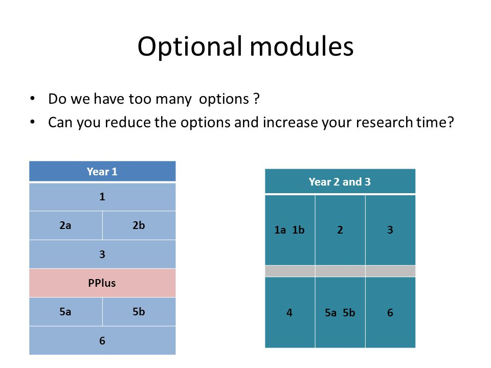 Optional modules Do we have too many options .