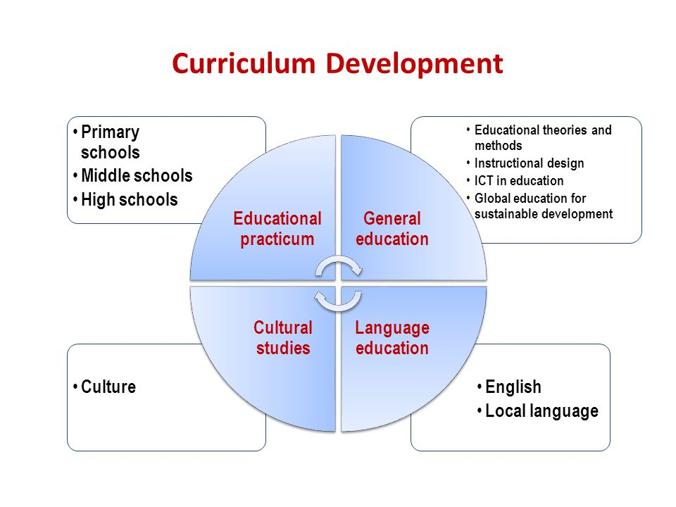 Curriculum Development English Local language Culture Educational theories and methods Instructional design ICT in education Global education for sustainable development Primary schools Middle schools High schools Educational practicum General education Language education Cultural studies