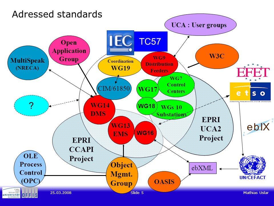 Slide 5Mathias Uslar Adressed standards OLE Process Control (OPC) WG14 DMS Coordination WG19 WG13 EMS WGs 10 Substations Open Application Group WG7 Control Centers TC57 WG9 Distribution Feeders EPRI UCA2 Project EPRI CCAPI Project W3C CIM/61850 ebXML Object Mgmt.