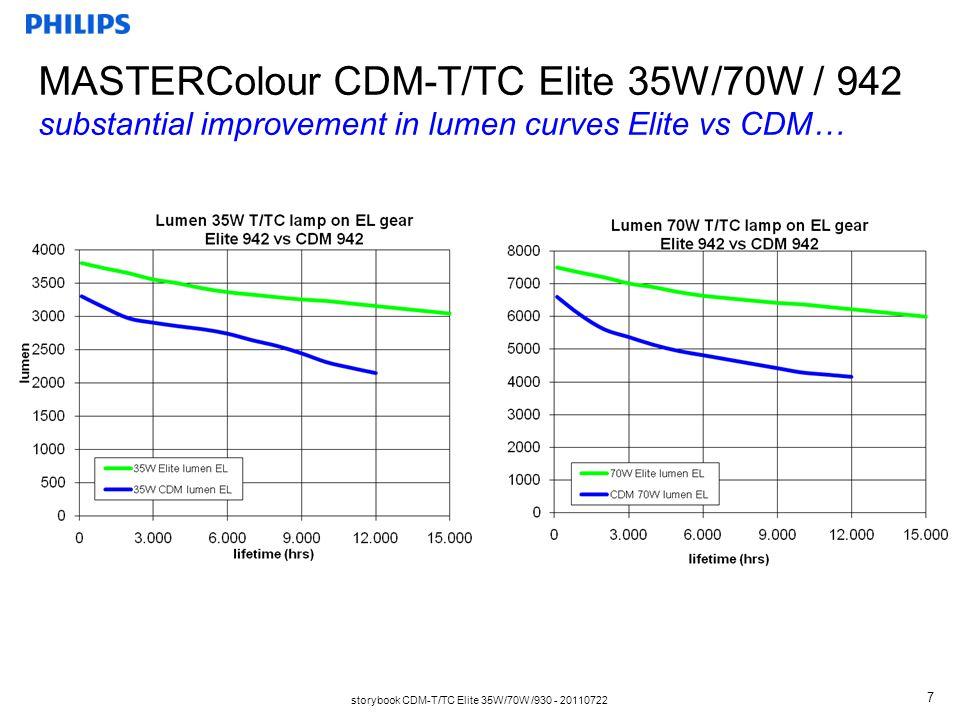 storybook CDM-T/TC Elite 35W/70W /930 - 20110722 7 MASTERColour CDM-T/TC Elite 35W/70W / 942 substantial improvement in lumen curves Elite vs CDM…
