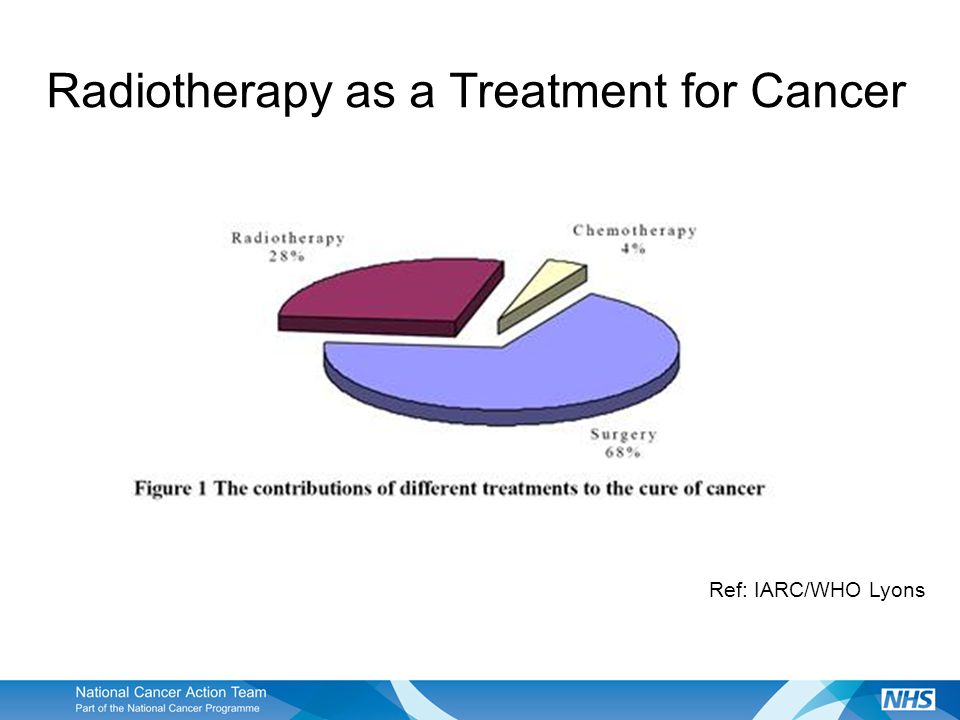 Key Message – Improving Outcomes Strategy Access to radiotherapy is critical to improving outcomes.