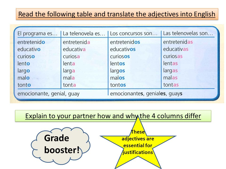 Read the following table and translate the adjectives into English Explain to your partner how and why the 4 columns differ These adjectives are essential for justifications Grade booster!
