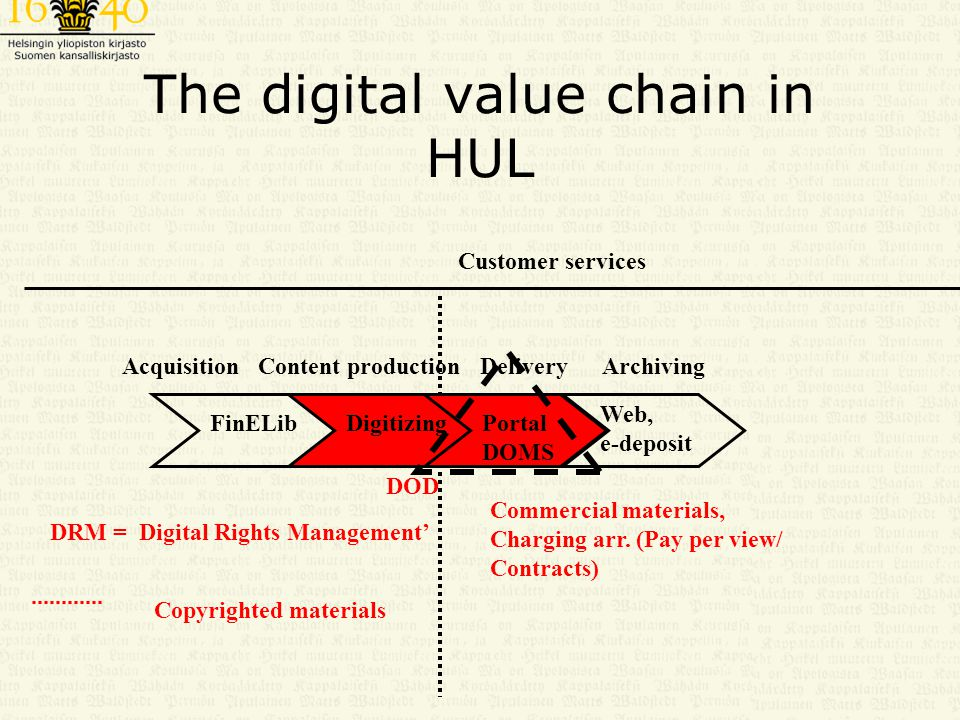 The digital value chain in HUL Customer services Copyrighted materials Commercial materials, Charging arr.