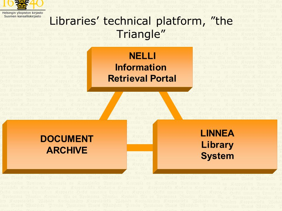 Libraries' technical platform, the Triangle NELLI Information Retrieval Portal LINNEA Library System DOCUMENT ARCHIVE