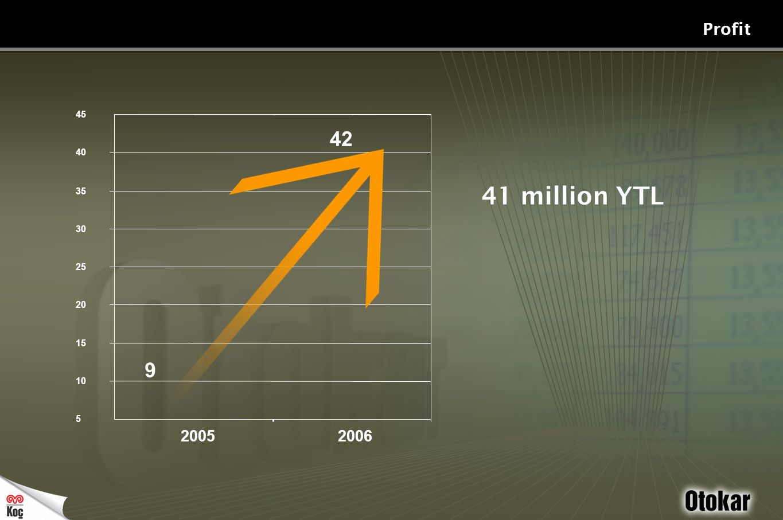 5 10 15 20 25 30 35 40 45 2005 2006 Profit 42 9 41 million YTL