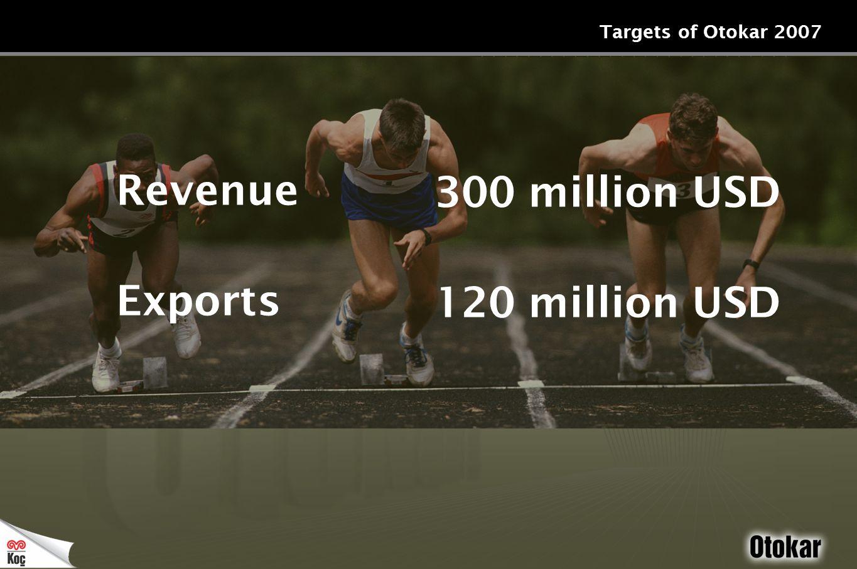 Targets of Otokar 2007 Revenue Exports 300 million USD 120 million USD