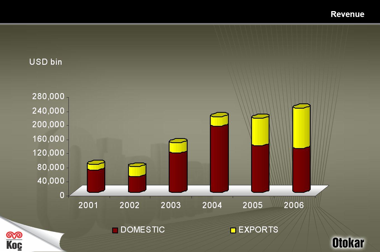 Exports Sales unit Profit 338 million YTL 112 million USD 3780 41 million YTL Otokar in 2006