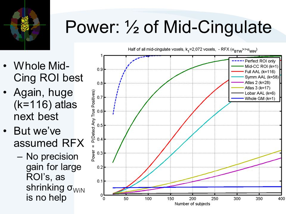 Power: ½ of Mid-Cingulate Whole Mid- Cing ROI best Again, huge (k=116) atlas next best But we've assumed RFX –No precision gain for large ROI's, as sh