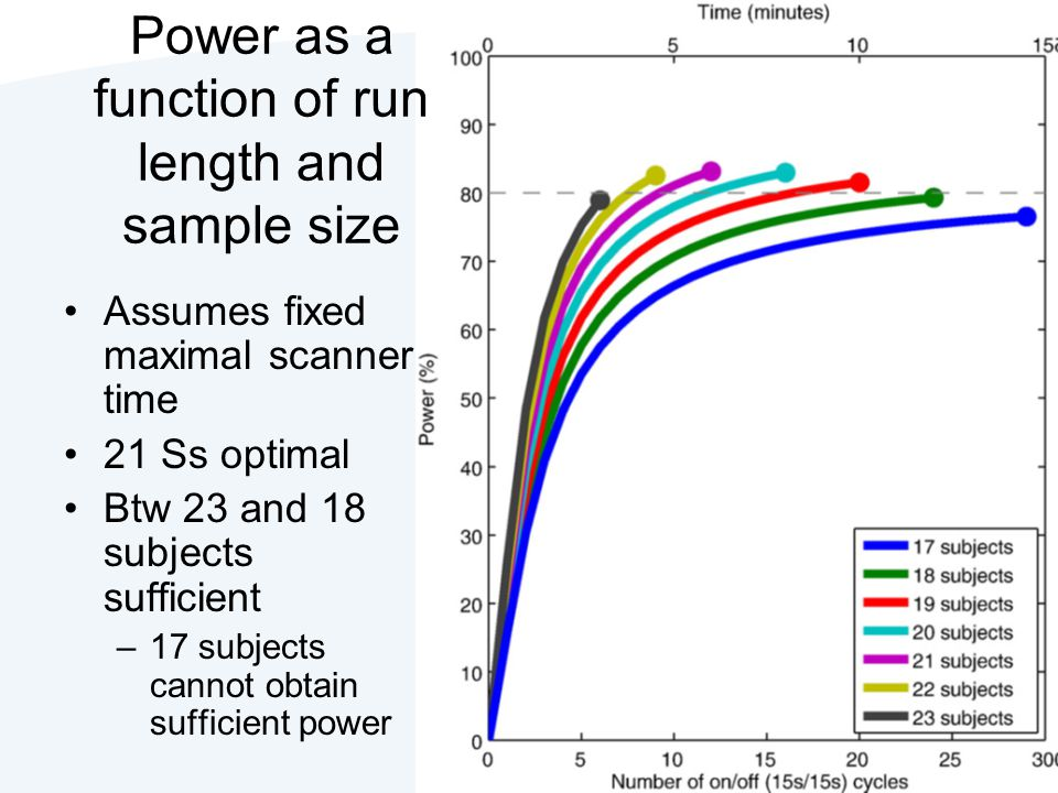 Power as a function of run length and sample size Assumes fixed maximal scanner time 21 Ss optimal Btw 23 and 18 subjects sufficient –17 subjects cann