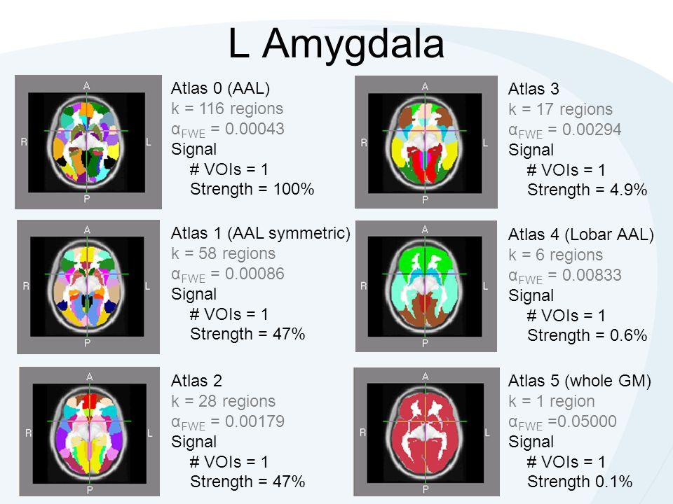 Atlas 0 (AAL) k = 116 regions α FWE = 0.00043 Signal # VOIs = 1 Strength = 100% Atlas 3 k = 17 regions α FWE = 0.00294 Signal # VOIs = 1 Strength = 4.9% Atlas 1 (AAL symmetric) k = 58 regions α FWE = 0.00086 Signal # VOIs = 1 Strength = 47% Atlas 4 (Lobar AAL) k = 6 regions α FWE = 0.00833 Signal # VOIs = 1 Strength = 0.6% Atlas 2 k = 28 regions α FWE = 0.00179 Signal # VOIs = 1 Strength = 47% Atlas 5 (whole GM) k = 1 region α FWE =0.05000 Signal # VOIs = 1 Strength 0.1% L Amygdala
