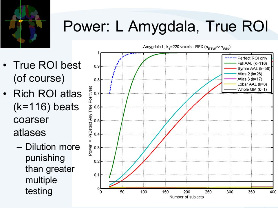 Power: L Amygdala, True ROI True ROI best (of course) Rich ROI atlas (k=116) beats coarser atlases –Dilution more punishing than greater multiple test