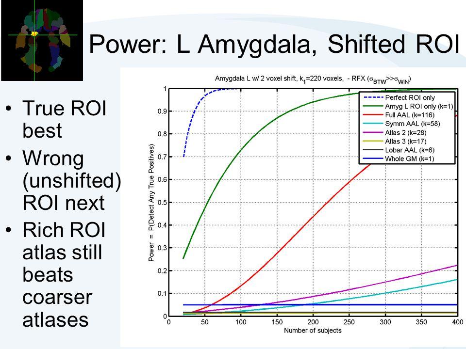 Power: L Amygdala, Shifted ROI True ROI best Wrong (unshifted) ROI next Rich ROI atlas still beats coarser atlases