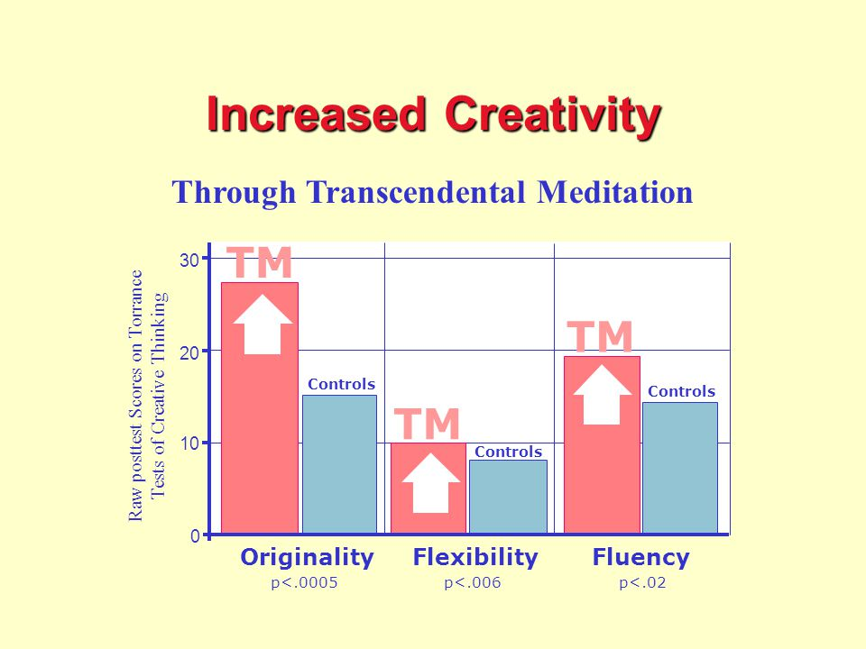 Through Transcendental Meditation FlexibilityFluency 0 20 30 10 TM p<.0005 TM p<.006 p<.02 Originality Controls Raw posttest Scores on Torrance Tests of Creative Thinking Increased Creativity