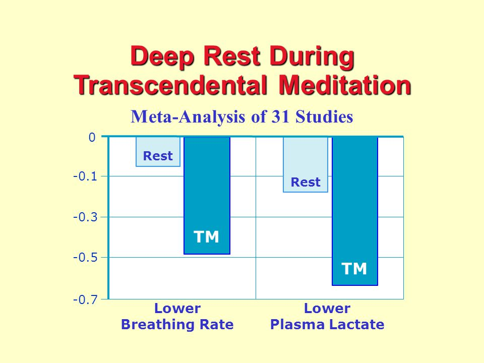 Meta-Analysis of 31 Studies Lower Breathing Rate Lower Plasma Lactate TM Rest Deep Rest During Transcendental Meditation Deep Rest Meta- Analysis