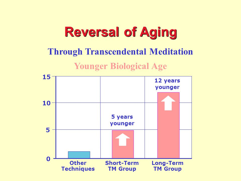 Through Transcendental Meditation 0 5 10 15 Younger Biological Age Short-Term TM Group Long-Term TM Group 5 years younger 12 years younger Other Techniques Reversal of Aging Reversal of Ageing
