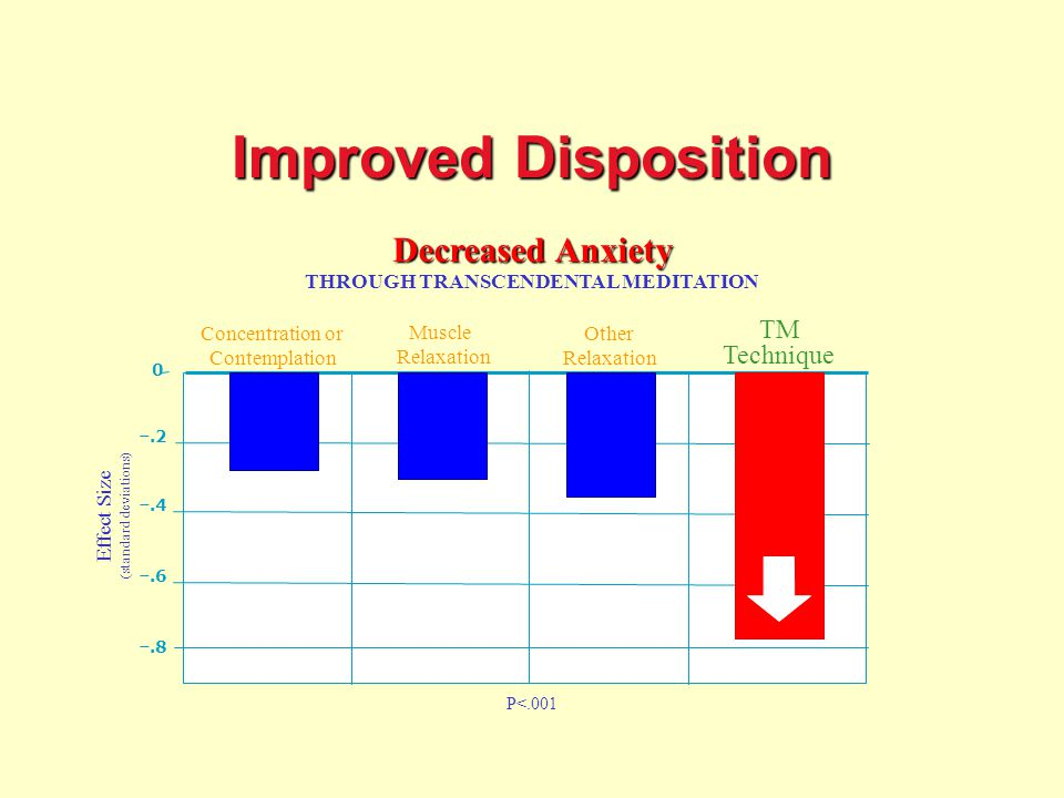 Improved Disposition Decreased Anxiety THROUGH TRANSCENDENTAL MEDITATION –.8 –.6 –.2 0 –.4 Effect Size (standard deviations) Concentration or Contemplation Muscle Relaxation Other Relaxation P<.001 Improved Disposition: Less Anxiety TM Technique
