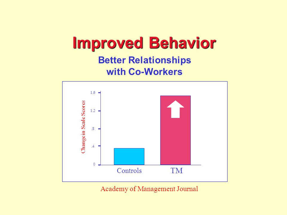 Improved Behavior Better Relationships with Co-Workers 1.6 1.2.8.4 0 Change in Scale Scores Controls TM Academy of Management Journal Improved Behavior: Better Relationships with Co-Workers