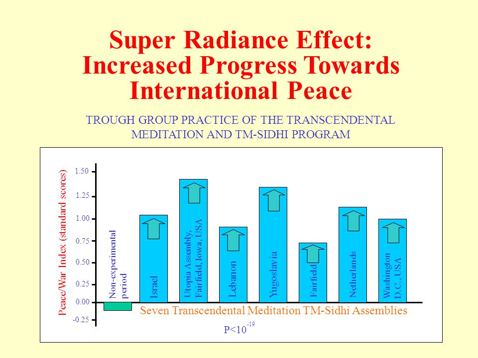 Super Radiance Effect: Increased Progress Towards International Peace TROUGH GROUP PRACTICE OF THE TRANSCENDENTAL MEDITATION AND TM-SIDHI PROGRAM Peace/War Index (standard scores) Non-experimental period Israel Utopia Assembly, Fairfield, Iowa, USA Lebanon Yugoslavia Fairfield Netherlands Washington D.C., USA Seven Transcendental Meditation TM-Sidhi Assemblies P< Super Radiance Effect: combined studies for international peace