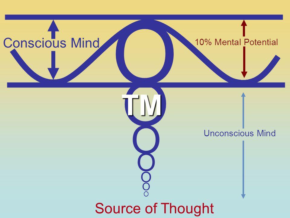 O O O O O O Conscious Mind 10% Mental Potential Unconscious Mind Source of Thought O TM