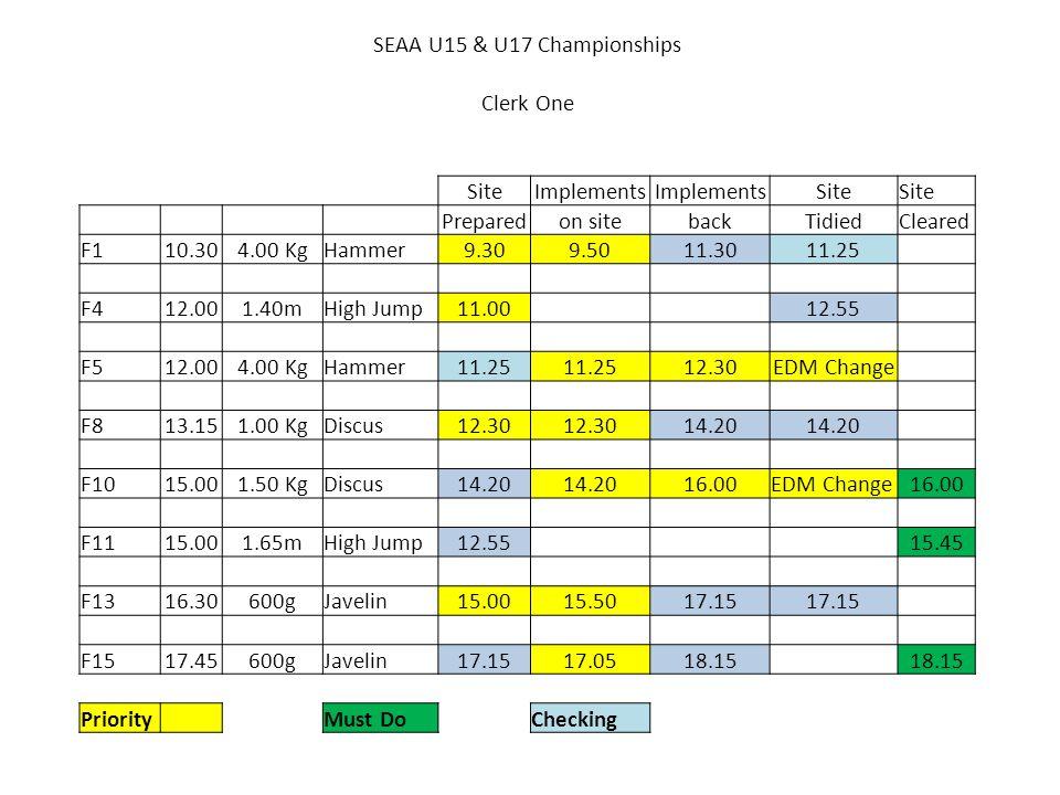SEAA U15 & U17 Championships Clerk One SiteImplements Site Preparedon sitebackTidiedCleared F110.304.00 KgHammer9.309.5011.3011.25 F412.001.40mHigh Jump11.00 12.55 F512.004.00 KgHammer11.25 12.30EDM Change F813.151.00 KgDiscus12.30 14.20 F1015.001.50 KgDiscus14.20 16.00EDM Change16.00 F1115.001.65mHigh Jump12.55 15.45 F1316.30600gJavelin15.0015.5017.15 F1517.45600gJavelin17.1517.0518.15 Priority Must DoChecking