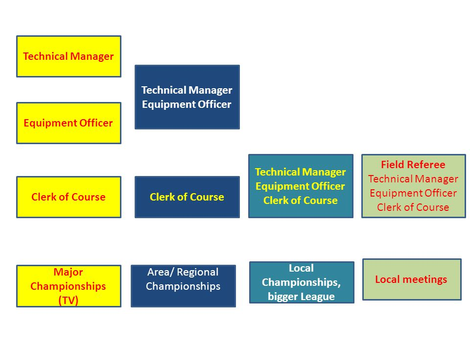 Technical Manager Equipment Officer Clerk of Course Technical Manager Equipment Officer Clerk of Course Technical Manager Equipment Officer Clerk of Course Field Referee Technical Manager Equipment Officer Clerk of Course Major Championships (TV) Area/ Regional Championships Local Championships, bigger League Local meetings
