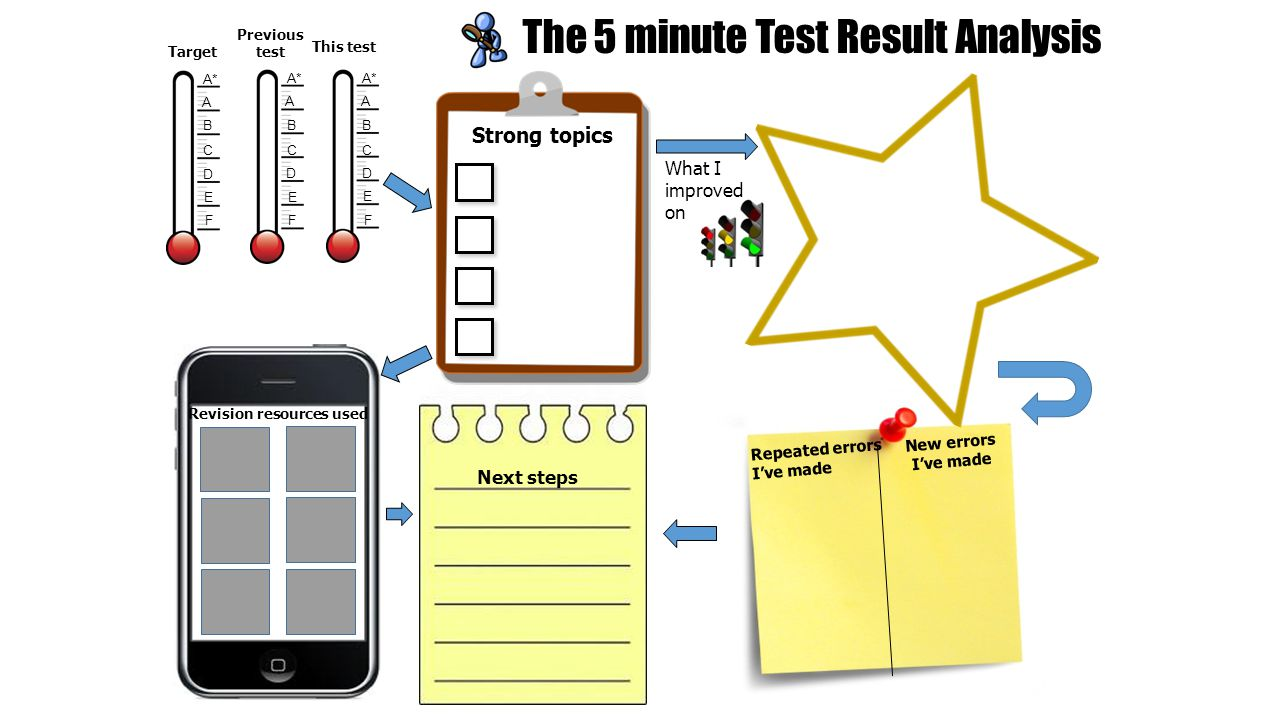 The 5 minute Test Result Analysis Target A* A B C D E F A B C D E F Strong topics What I improved on Next steps Repeated errors I've made Revision resources used A* A B C D E F Previous test This test New errors I've made