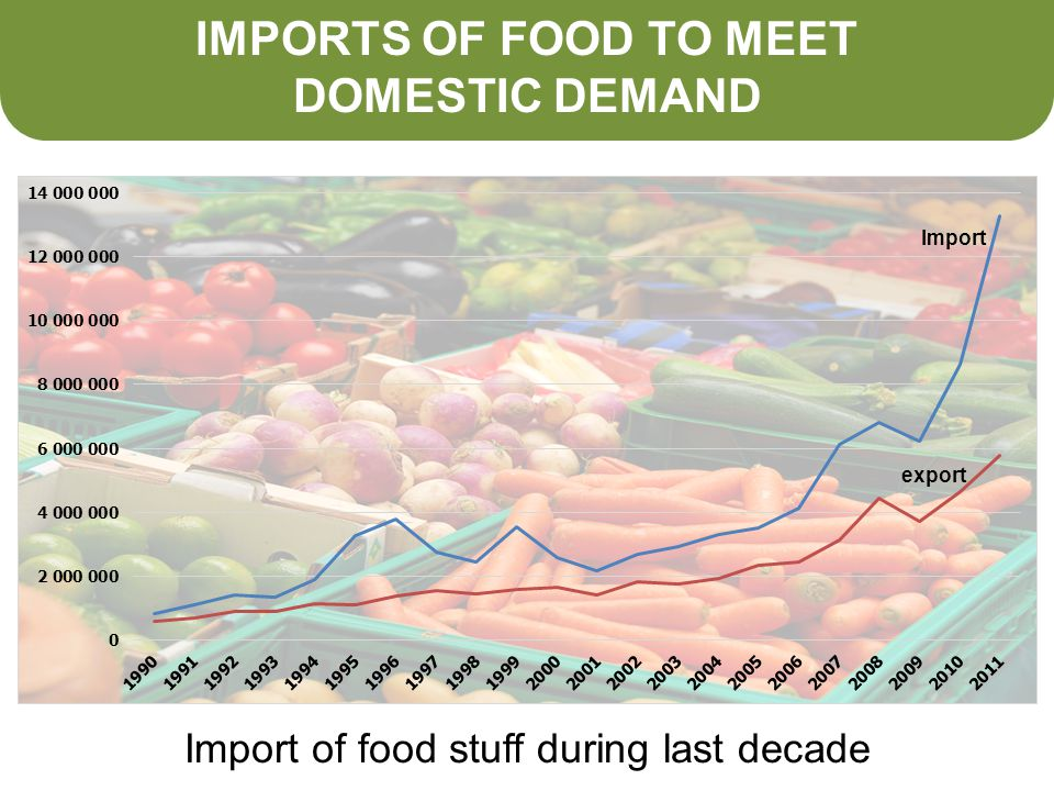 IMPORTS OF FOOD TO MEET DOMESTIC DEMAND Import of food stuff during last decade