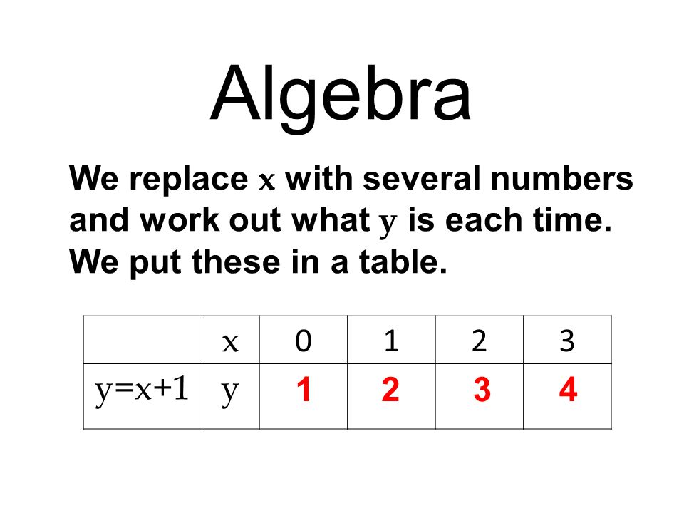 x 0123 y=x+1y Algebra We can add a new row to the table for a new equation, now lets add a row for y=x+2 and fill in the blanks 1234 x 0123 y=x+1y y=x+2y 2345