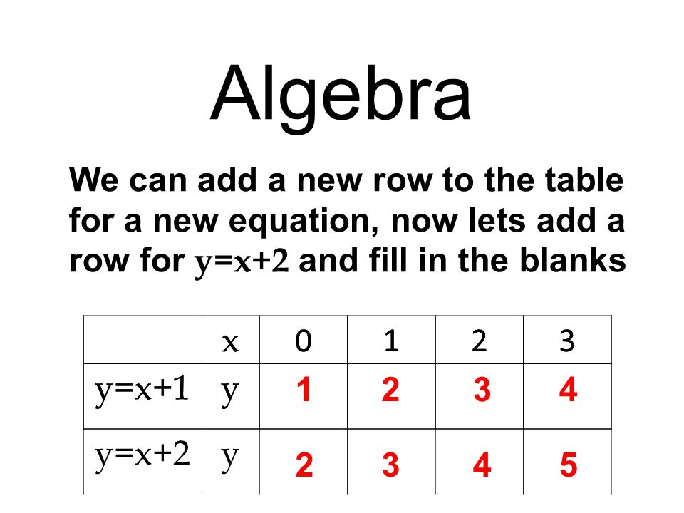 The final task is to plot the x and y points on a graph 1 0 3 2 4 5 6 7 8 1432 y x x 0123 y=x+1y 123 4 x x x x