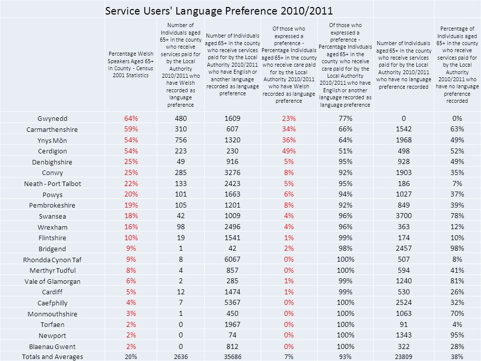 Service Users Language Preference 2010/2011 Percentage Welsh Speakers Aged 65+ in County - Census 2001 Statistics Number of Individuals aged 65+ in the county who receive services paid for by the Local Authority 2010/2011 who have Welsh recorded as language preference Number of Individuals aged 65+ in the county who receive services paid for by the Local Authority 2010/2011 who have English or another language recorded as language preference Of those who expressed a preference - Percentage Individuals aged 65+ in the county who receive care paid for by the Local Authority 2010/2011 who have Welsh recorded as language preference Of those who expressed a preference - Percentage Indivduals aged 65+ in the county who receive care paid for by the Local Authority 2010/2011 who have English or another language recorded as language preference Number of Individuals aged 65+ in the county who receive services paid for by the Local Authority 2010/2011 who have no language preference recorded Percentage of Individuals aged 65+ in the county who receive services paid for by the Local Authority 2010/2011 who have no language preference recorded Gwynedd 64%480160923%77%00% Carmarthenshire 59%31060734%66%154263% Ynys Môn 54%756132036%64%196849% Cerdigion 54%22323049%51%49852% Denbighshire 25%499165%95%92849% Conwy 25%28532768%92%190335% Neath - Port Talbot 22%13324235%95%1867% Powys 20%10116636%94%102737% Pembrokeshire 19%10512018%92%84939% Swansea 18%4210094%96%370078% Wrexham 16%9824964%96%36312% Flintshire 10%1915411%99%17410% Bridgend 9%1422%98%245798% Rhondda Cynon Taf 9%860670%100%5078% Merthyr Tudful 8%48570%100%59441% Vale of Glamorgan 6%22851%99%124081% Cardiff 5%1214741%99%53026% Caefphilly 4%753670%100%252432% Monmouthshire 3%14500%100%106370% Torfaen 2%019670%100%914% Newport 2%0740%100%134395% Blaenau Gwent 2%08120%100%32228% Totals and Averages20%2636356867%93%2380938%