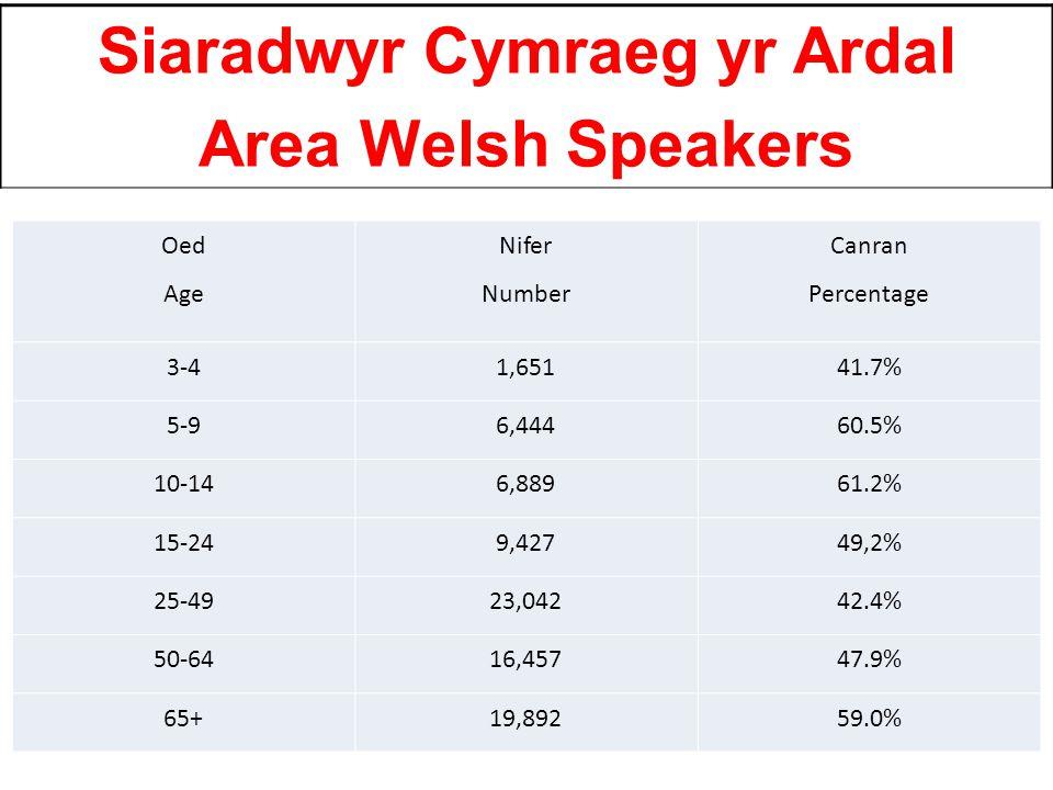 Siaradwyr Cymraeg yr Ardal Area Welsh Speakers Oed Age Nifer Number Canran Percentage 3-41,65141.7% 5-96,44460.5% 10-146,88961.2% 15-249,42749,2% 25-4