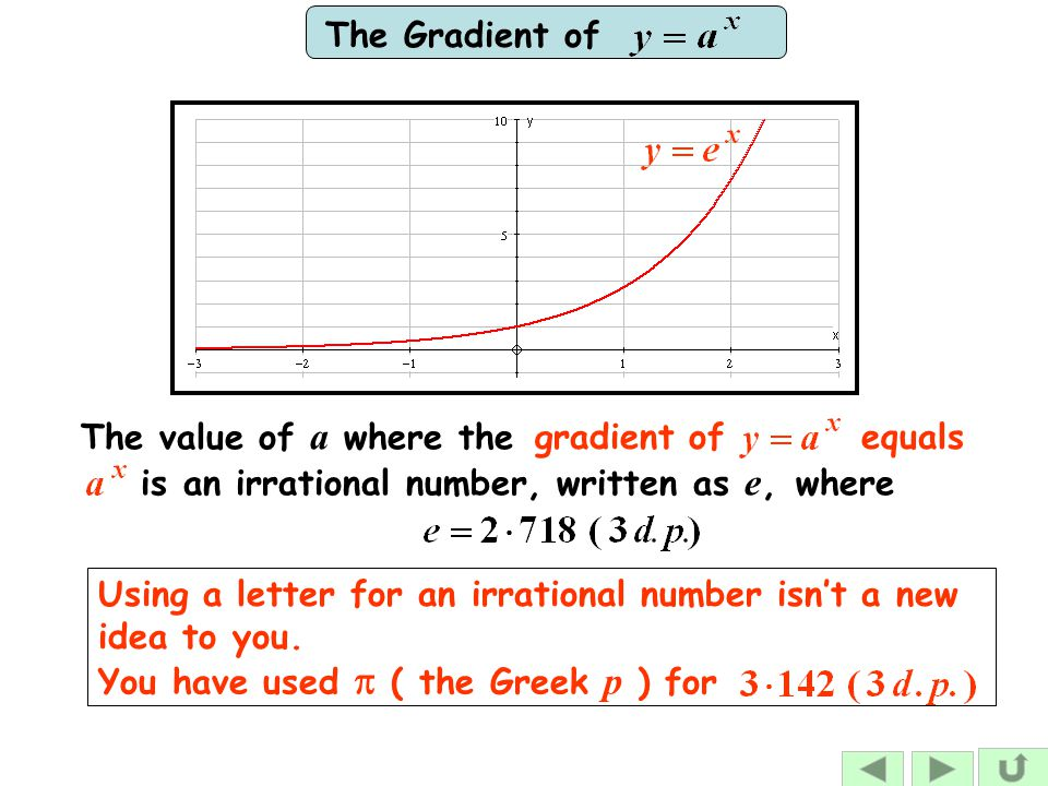 The Gradient of Using a letter for an irrational number isn't a new idea to you. gradient of equals The value of a where the is an irrational number,