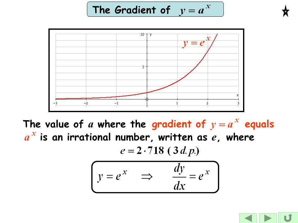The Gradient ofgradient of equals The value of a where the is an irrational number, written as e, where