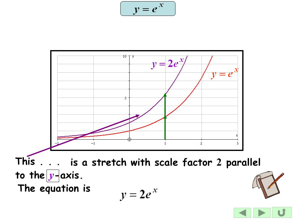 This... is a stretch with scale factor 2 parallel to the y -axis. The equation is