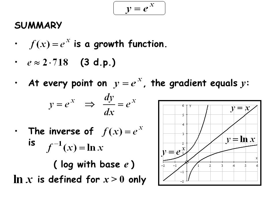 SUMMARY is a growth function. (3 d.p.) At every point on, the gradient equals y : The inverse of is ( log with base e ) is defined for x > 0 only