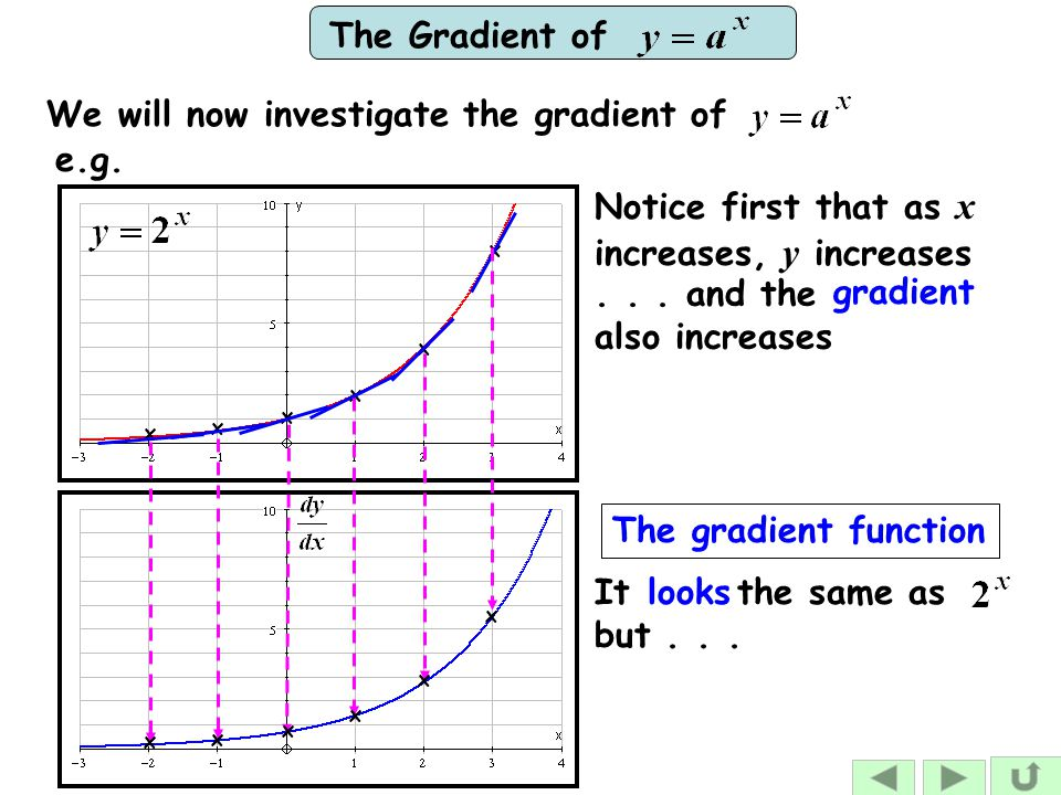 The Gradient of gradient Notice first that as x increases, y increases... and the also increases e.g. x x x x x x The gradient function xx x x x x We