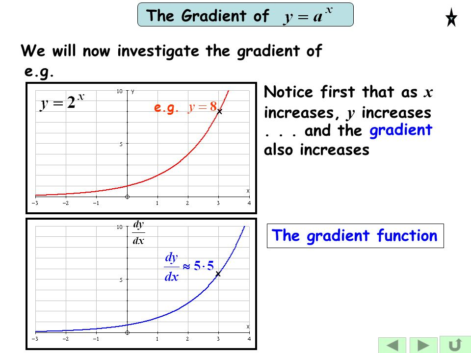 The Gradient of We will now investigate the gradient of e.g. x The gradient function x e.g. gradient Notice first that as x increases, y increases...