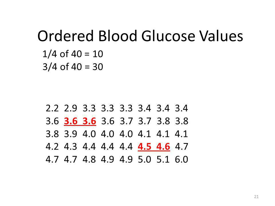 Ordered Blood Glucose Values 2.2 2.9 3.3 3.3 3.3 3.4 3.4 3.4 3.6 3.6 3.6 3.6 3.7 3.7 3.8 3.8 3.8 3.9 4.0 4.0 4.0 4.1 4.1 4.1 4.2 4.3 4.4 4.4 4.4 4.5 4
