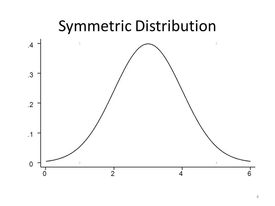 4 0246 0.1.2.3.4 Symmetric Distribution