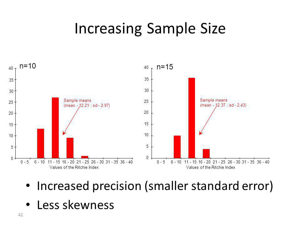 42 Increasing Sample Size Increased precision (smaller standard error) Less skewness Values of the Ritchie Index 0 - 56 - 1011 - 1516 - 2021 - 2526 -