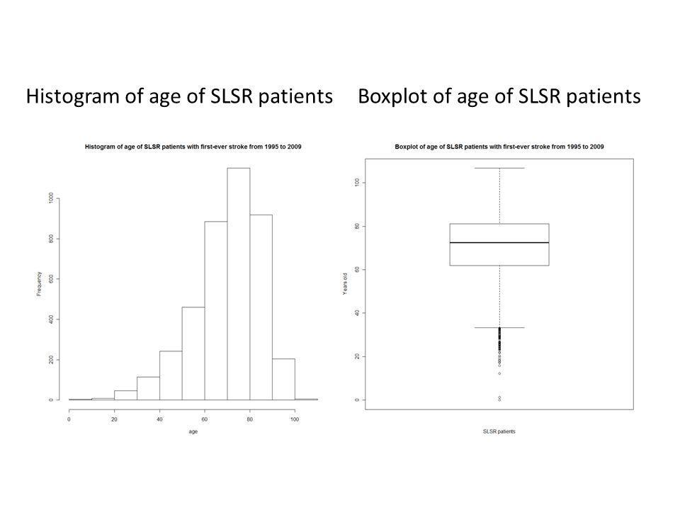 Histogram of age of SLSR patientsBoxplot of age of SLSR patients