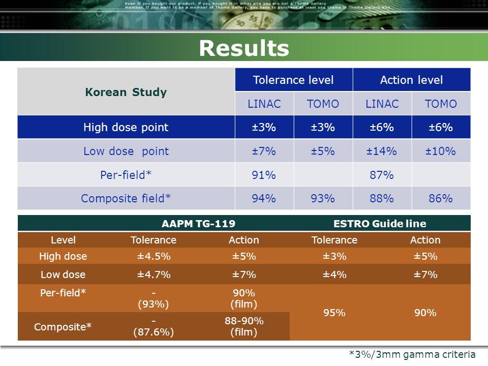 Results AAPM TG-119ESTRO Guide line LevelToleranceActionToleranceAction High dose±4.5%±5%±3%±5% Low dose±4.7%±7%±4%±7% Per-field*- (93%) 90% (film) 95%90% Composite* - (87.6%) 88-90% (film) Korean Study Tolerance levelAction level LINACTOMOLINACTOMO High dose point±3% ±6% Low dose point±7%±5%±14%±10% Per-field*91% 87% Composite field*94%93%88%86% *3%/3mm gamma criteria