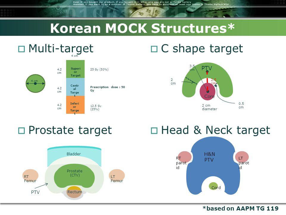 Core PTV 2 cm diameter 0.5 cm 2 cm 3.5 cm 2.5 cm Korean MOCK Structures*  Multi-target  Prostate target 4 cm 4.2 cm 4 cm Superi or Target Centr al Targe t Inferi or Targe t Prescription dose : 50 Gy 25 Gy (50%) 12.5 Gy (25%) 4.2 cm  C shape target  Head & Neck target RT Femur LT Femur Prostate (CTV) Rectum Bladder PTV RT parot id LT parot id H&N PTV Cord *based on AAPM TG 119