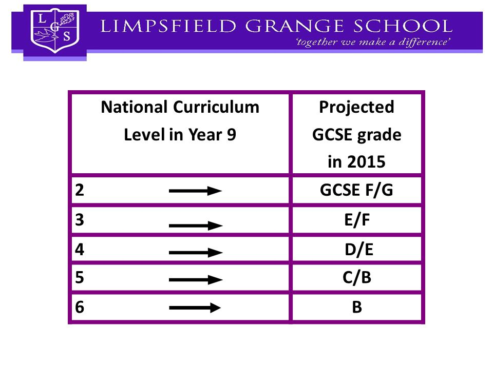 Yr 9 2013 National Curriculum Level in Year 9 Projected GCSE grade in 2015 2GCSE F/G 3E/F 4 D/E 5 C/B 6B